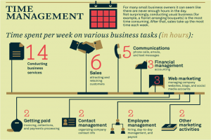 Focus more time on clients not business admin