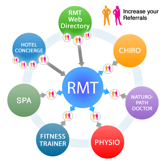 Mobile massage therapy referral system to help increase referrals and grow your business