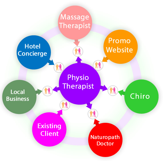 Physiotherapy referral system to help increase referrals and grow your business