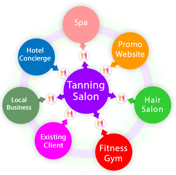 Tanning Salon referral system to help increase referrals and grow your business